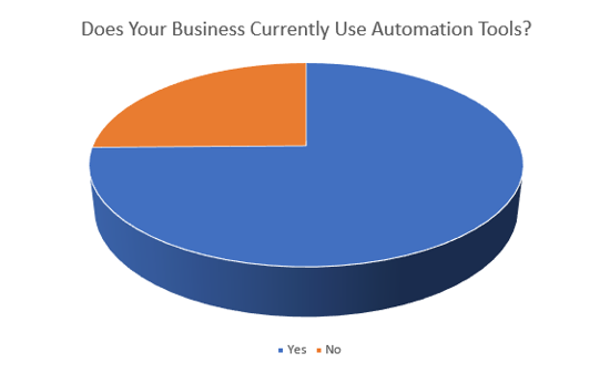 6 of the Best Automation Tools Your Business Should Use