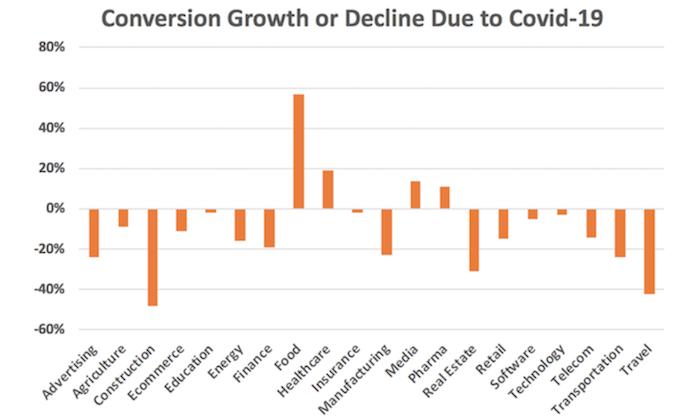 How to Adapt Your Marketing During the Coronavirus (COVID-19)