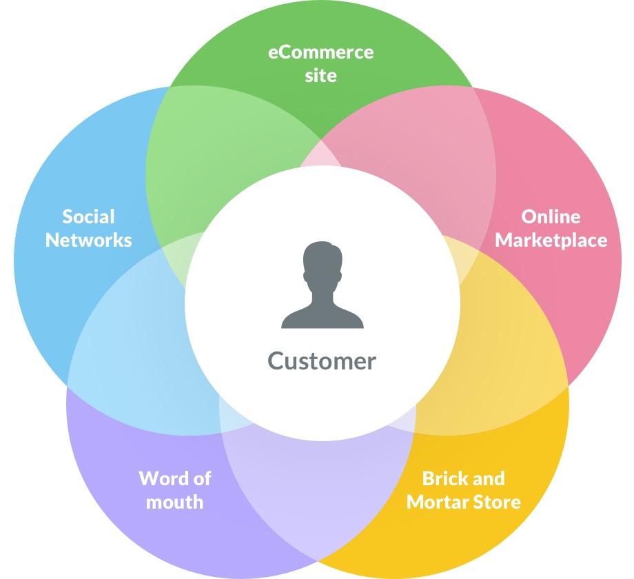 How Digital Marketing Will Change In 2021